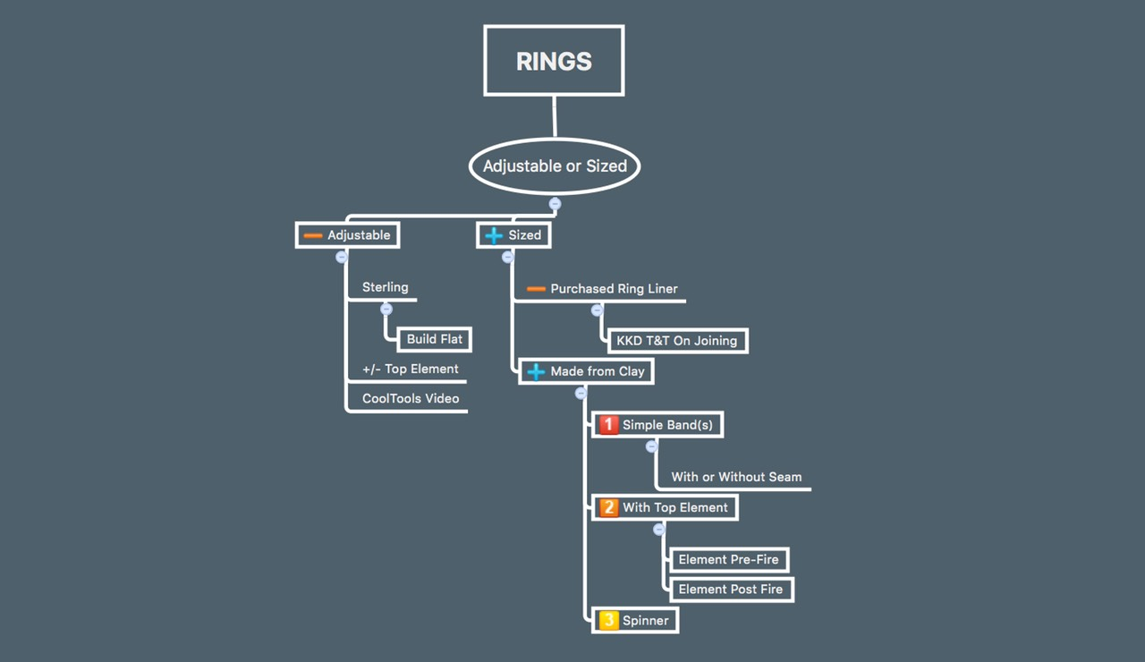 Rings Flow Chart
